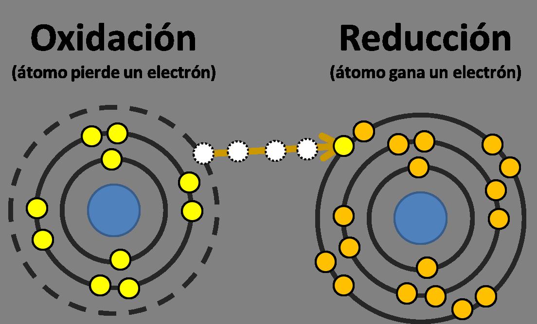 Grafica Oxidacion Reduccion