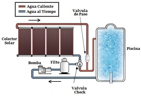 Esquema energia solar piscina