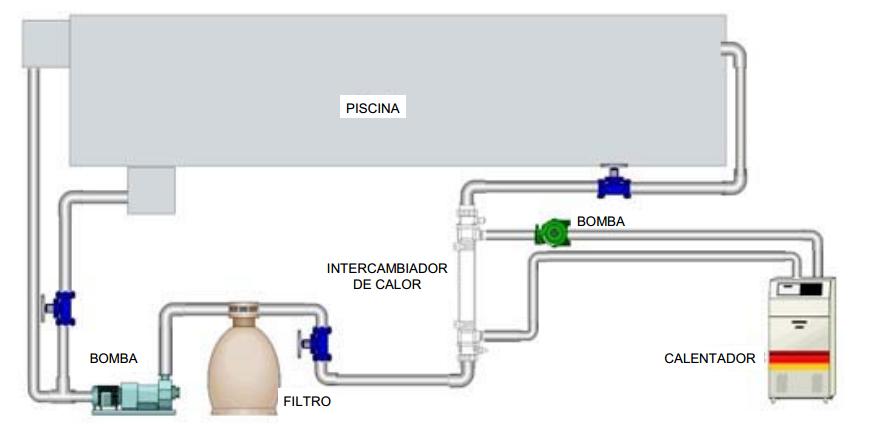 Funcionamiento intercambiadores calor piscina outlet for Como funciona una bomba de calor para piscina