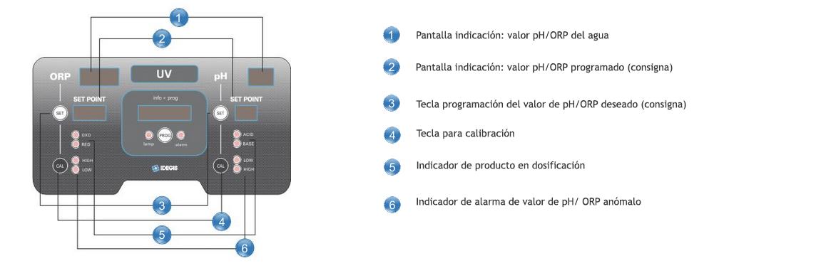 Modelo de interfaz de controlador de PH y ORP