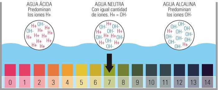 pH y concentración de iones