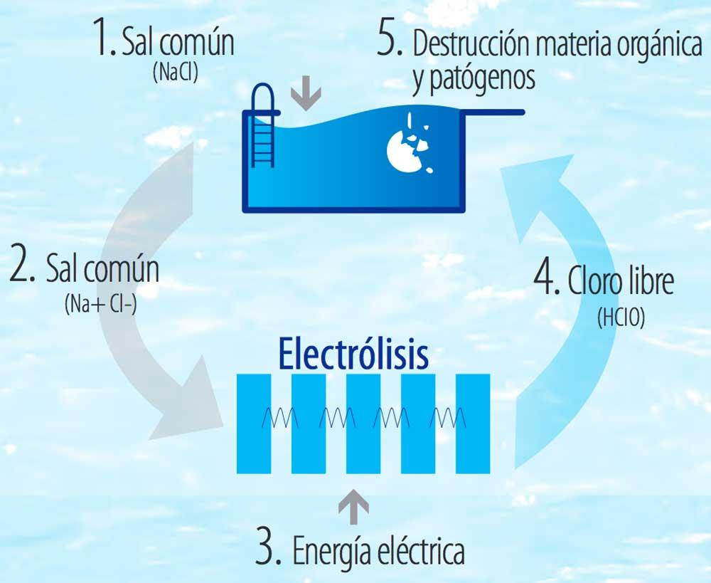 Clorador salino chlore smart de astralpool outlet piscinas - Esquema funcionamiento depuradora piscina ...