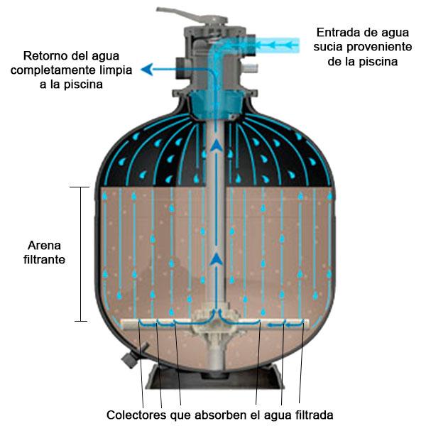 Filtro serie artik outlet piscinas for Filtros de agua para piscinas