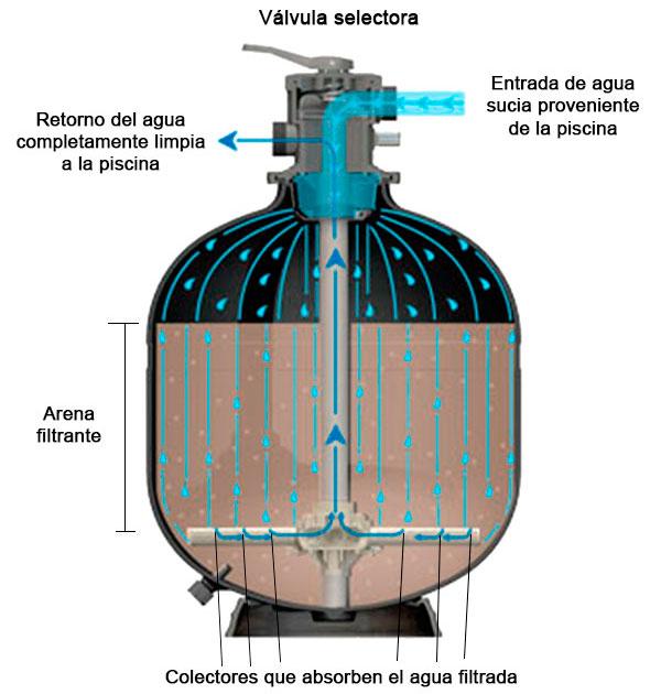 C mo funciona un filtro de arena para piscinas outlet for Descalcificador de agua casero