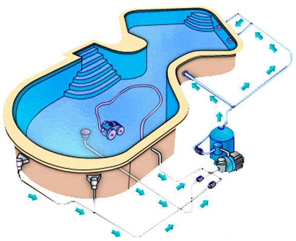como funciona un filtro de arena para piscinas