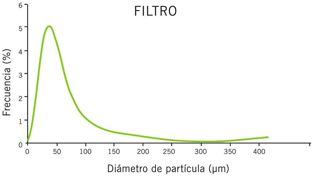 Tabla de capacidad de filtración Prefiltro Hydrospin