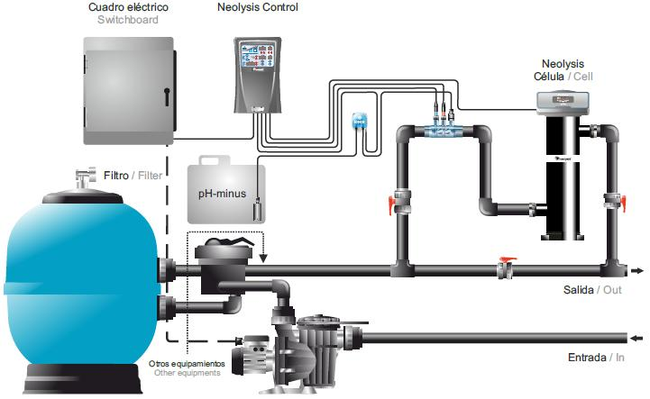 Neolysis zero salt x uv astralpool outlet piscinas - Instalacion de una piscina ...