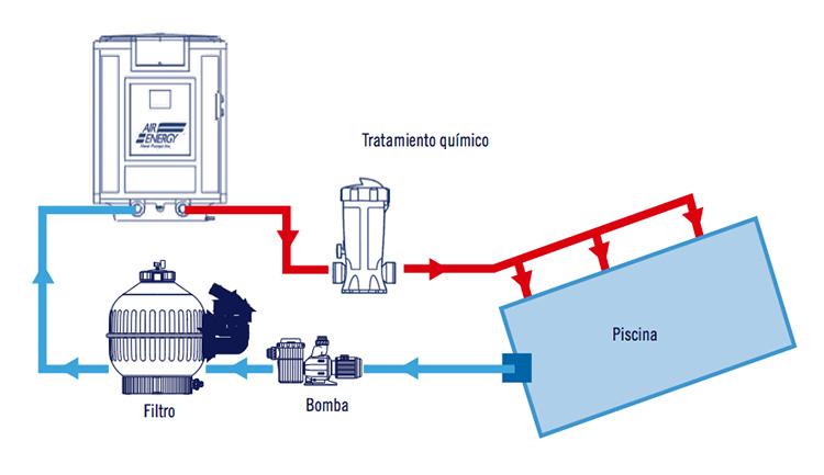 Bombas de calor air energy outlet piscinas for Como funciona una bomba de calor para piscina