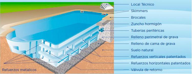 Esquema de instalación de piscinas de fibra