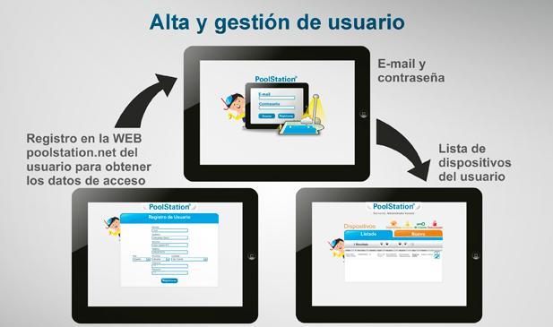 Poolstation alta y gestión de usuario