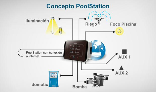 PoolStation Concepto