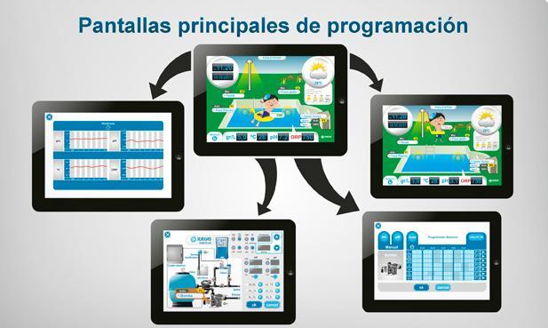 PoolsTation Pantallas Principales de Programación