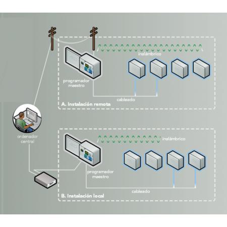 Sistema de control centralizado IMMS