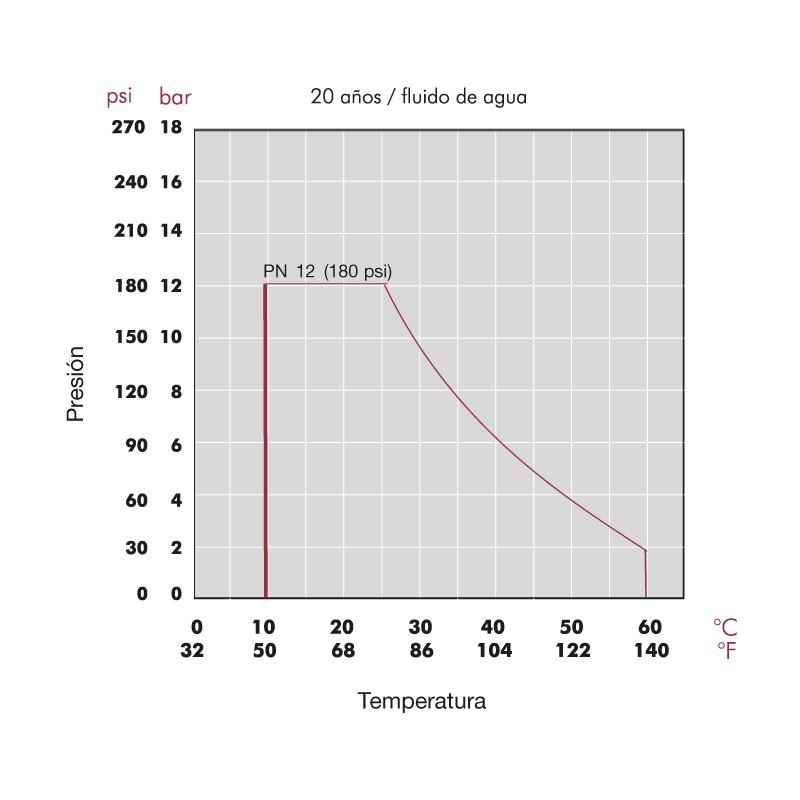 Diagrama presión / Temperatura  Válvula de esfera e-QUA PN12 de PVC Cepex