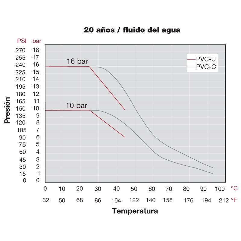 Diagrama de temperatura y presión Válvula antirretorno PVC FPM encolar
