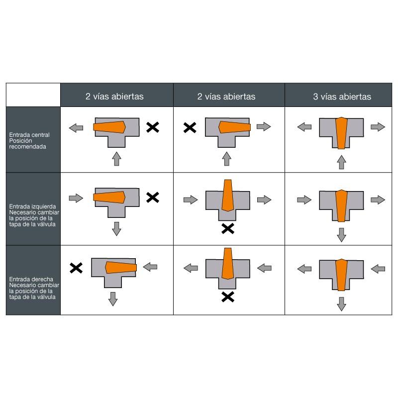 Funcionamiento Válvula distribuidora de 3 vías PVC manual