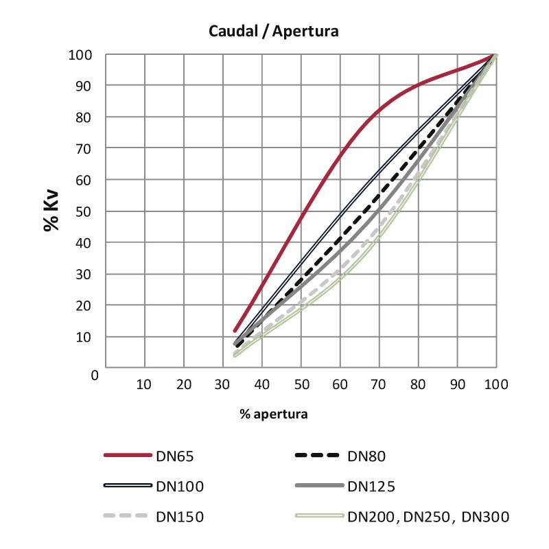 Grafico caudal y apertura de la Válvula de mariposa serie industrial