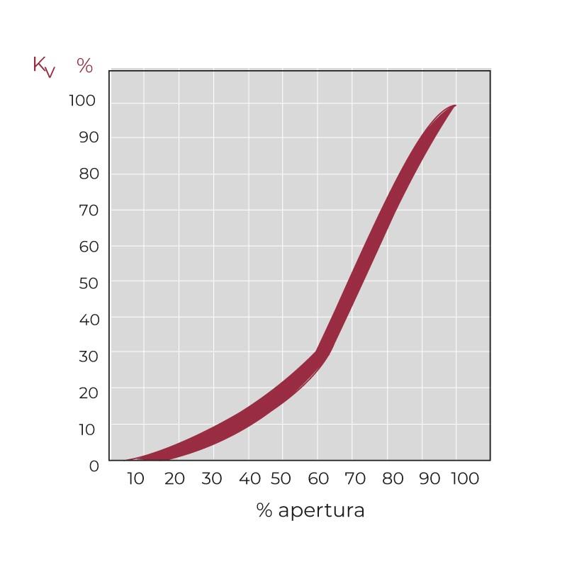 Grafico de flujo relativo de la Válvula de mariposa PVC Serie Classic EPDM