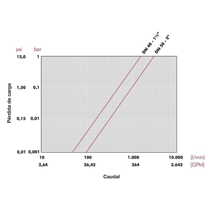 Gráfico de pérdida de carga Válvula de esfera e-QUA PN12 de PVC Cepex