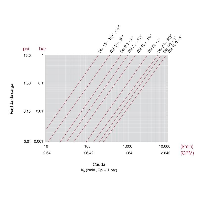 Perdida de carga Válvula bola Uniblock PVC PE-EPDM rosca hembra y macho