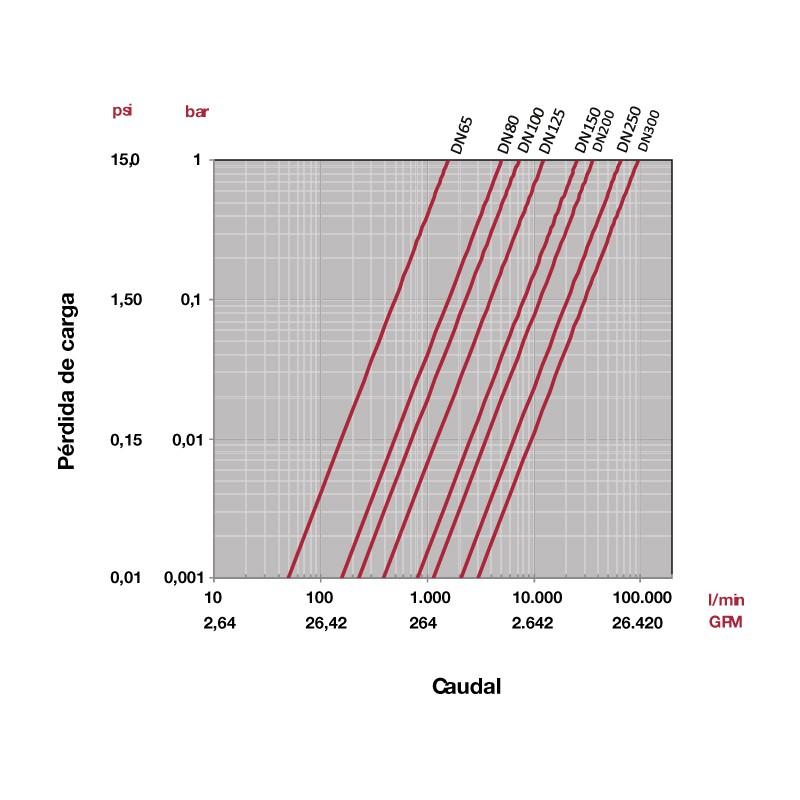 Gráfico perdida de carga Válvula de mariposa serie industrial