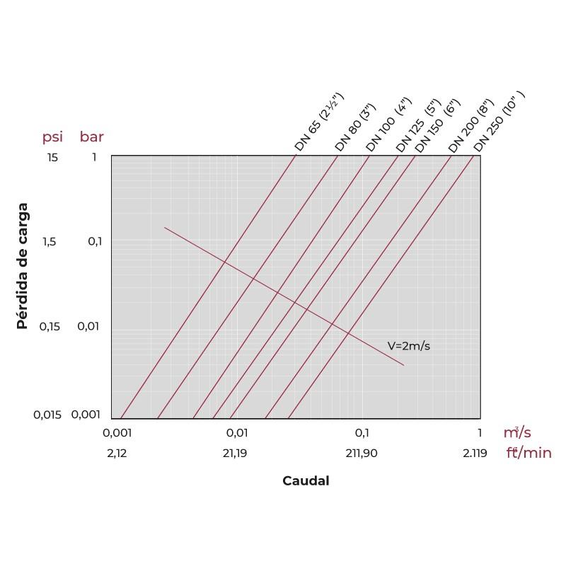 Gráfico de pérdida de carga Válvula de mariposa PVC Serie Classic EPDM