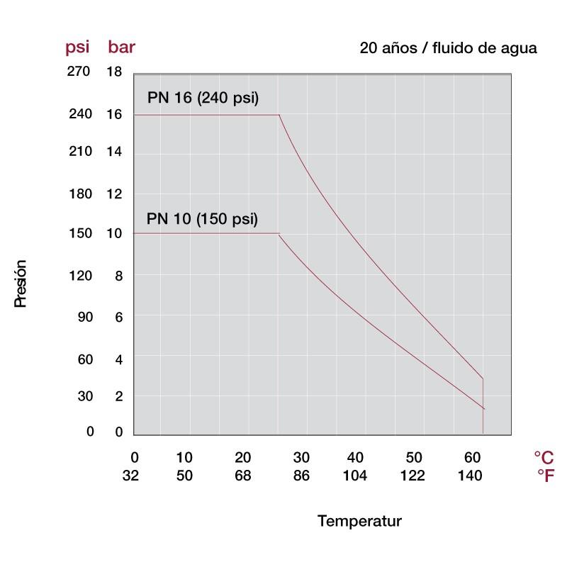 Presión temperatura Válvula de bola STD Cepex