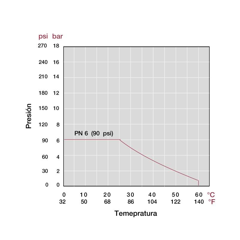 Gráfico presión y temperatura Válvula distribuidora de 3 vías PVC manual