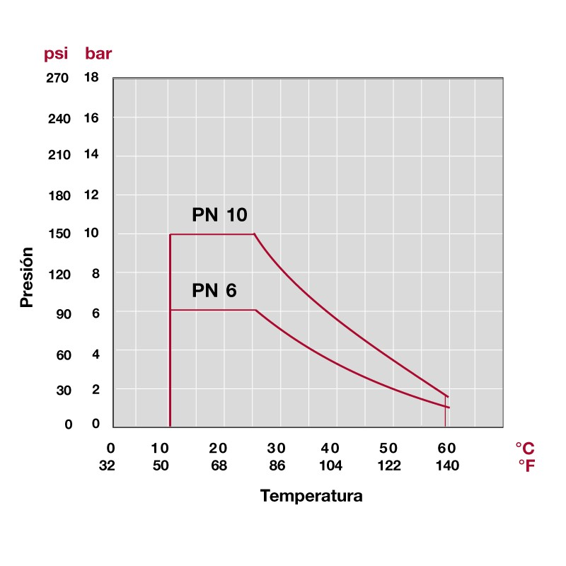 Grafico presión y temperatura de la Válvula de mariposa serie industrial