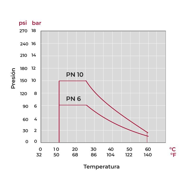 Grafico de presión y temperatura Válvula de mariposa PVC Serie Classic EPDM