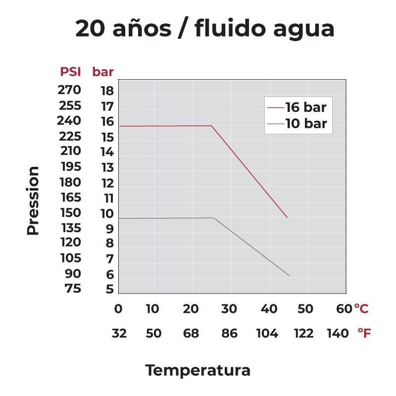 presión temperatura Válvula de bola Standard PVC Teflón®-FPM encolar
