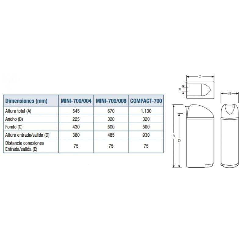 Medidas Descalcificadores domésticos COMPACT-700