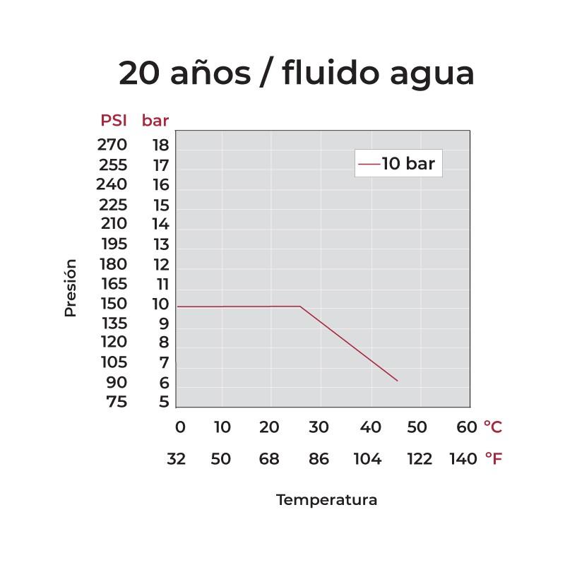 presión temperatura Válvula bola Uniblock PVC PE-EPDM rosca hembra y macho