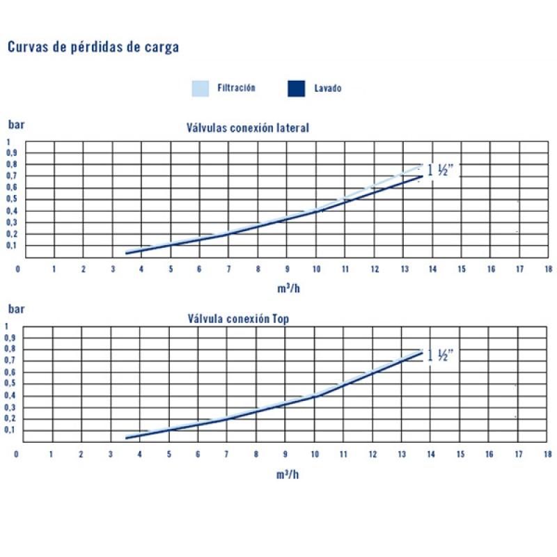 Válvula Selectora Top Flat Astralpool - Curvas de rendimiento