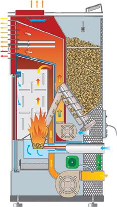 cómo funciona una estufa de pellets