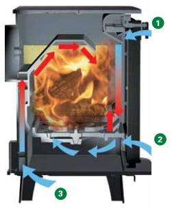 sistema de triple combustion