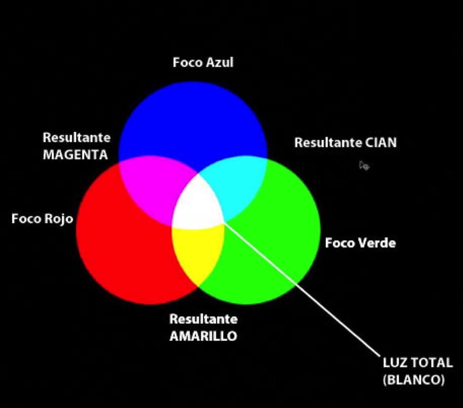 Combinaciones de sumas de colores RGB