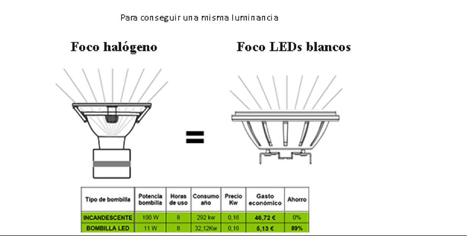 Equivalencia Watios focos convecionales y RGB