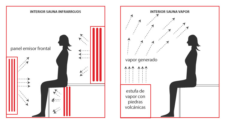 Interior Saunas infrarrojos y vapor