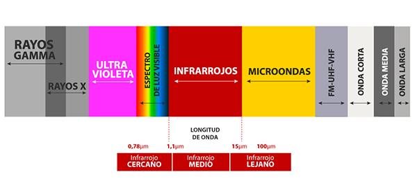 Espectro luz