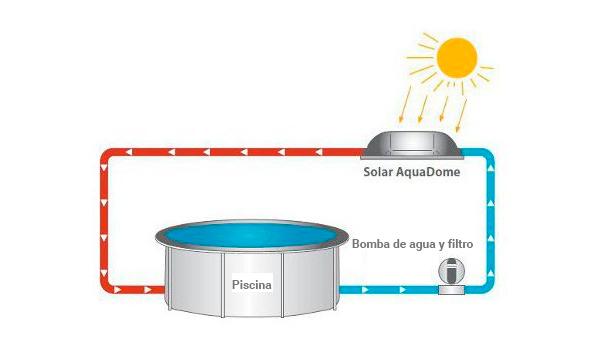 Calefacci n solar maxipool sun outlet piscinas - Bomba piscina solar ...