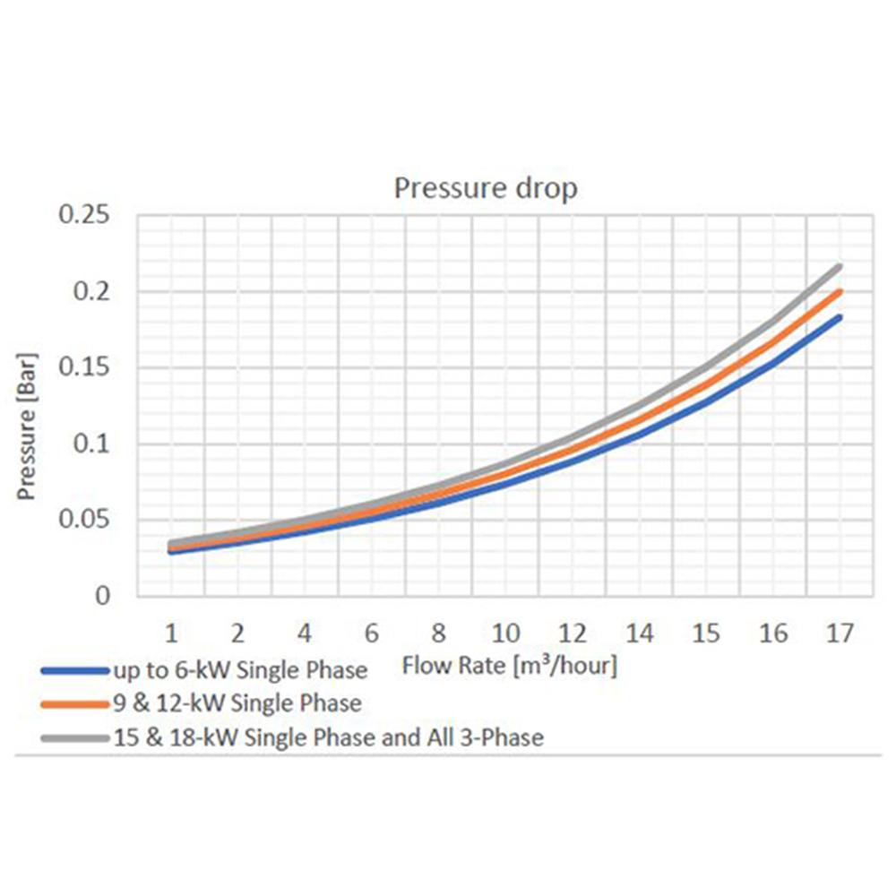 Calentador eléctrico Evolution 2 flow