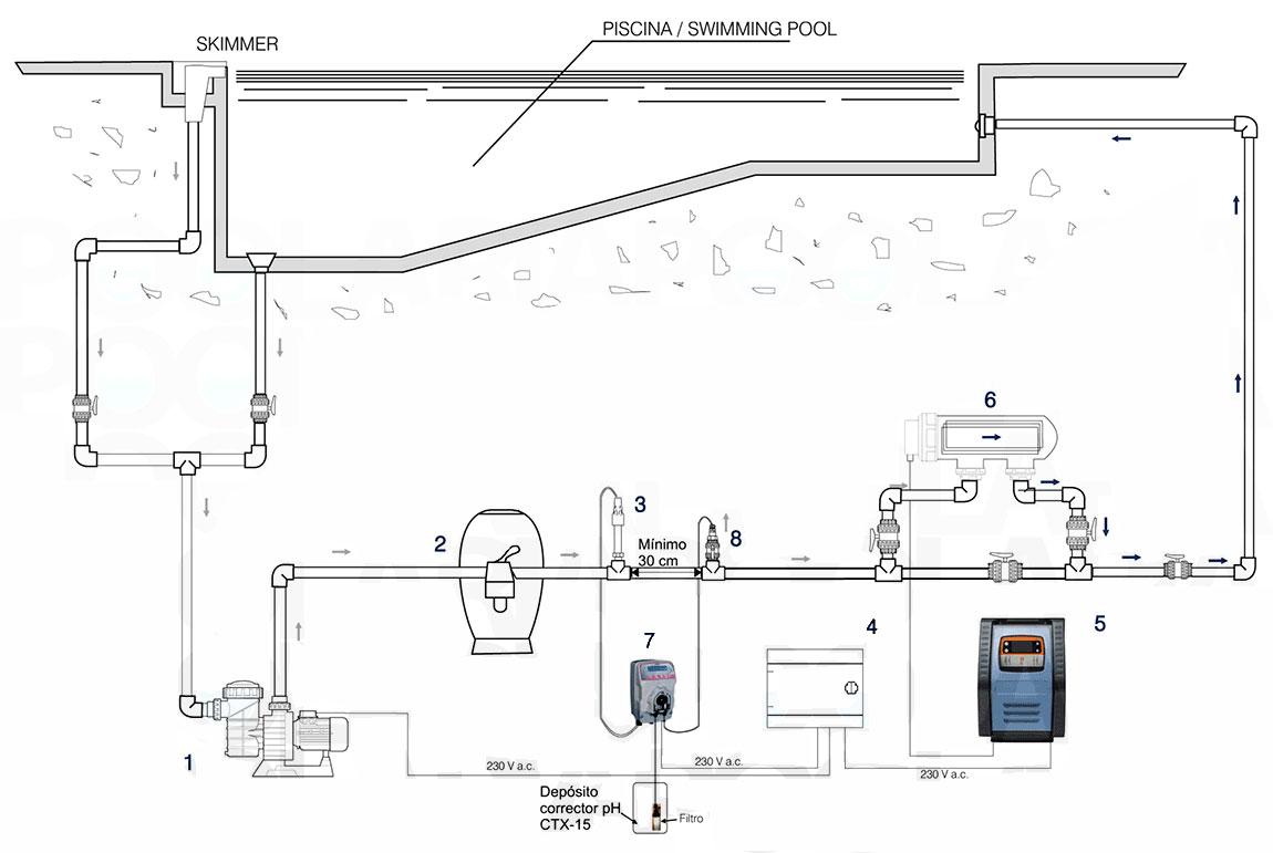 Clorador salino e series ctx outlet piscinas - Esquema funcionamiento depuradora piscina ...