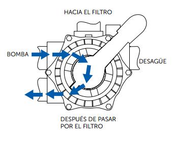 recirculación